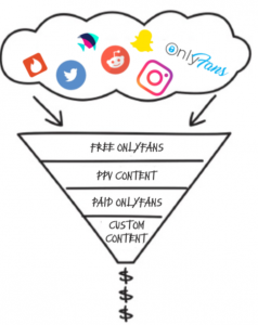 What to post on OnlyFans - the OnlyFans sales funnel